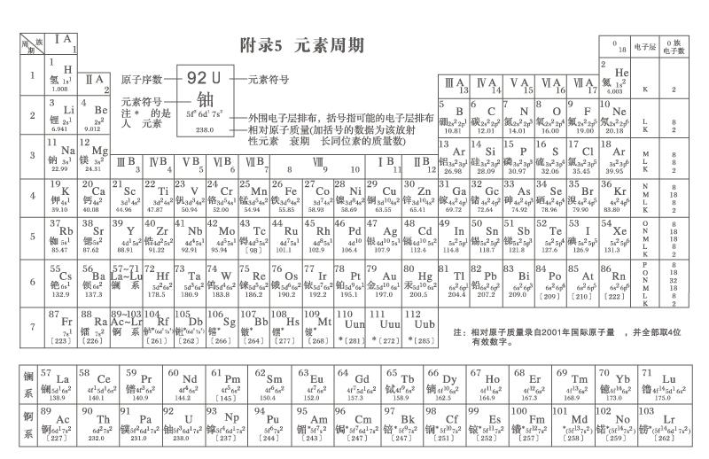Huaxueyuansuzhouqibiao Shiliang on Printable Periodic Table