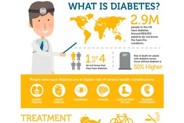 创意医生糖尿病信息图矢量素材
