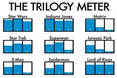 图示电影三部曲的热门程度